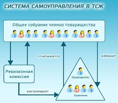 инструкция по охране труда управляющего тсж - фото 2