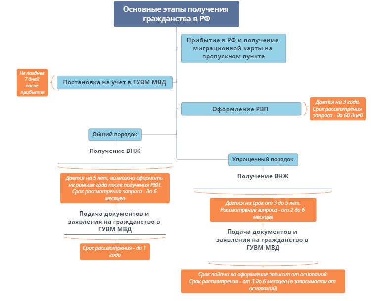 Перечень документов для получения гражданства рф для граждан армении